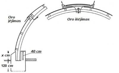 Naturali angaro ventiliacija